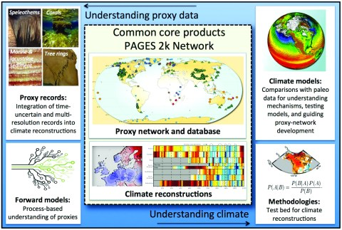 Fig. 1. The Past Global Changes (PAGES) 2k community has developed recommendations aimed at facilitating a global synthesis of proxy climate information. (middle) Near-term goals aim to generate a uniform suite of core products. In tandem, efforts are under way to improve understanding of (left) proxy records, including new process-based approaches, and understanding of (right) climate variability and change, including new climate reconstruction methods and comparisons with climate simulations.
