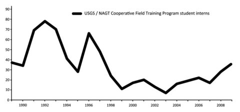 Fig. 2. Graph of data from the past 20years showing the total number of student interns involved with the U.S. Geological Survey/National Association of Geoscience Teachers (NAGT) Cooperative Field Training Program. The 1990s generally are characterized by a downward trend and the 2000s generally are characterized by an upward trend, although these trends may have been partly dependent on the availability of internships. Data were compiled from the NAGT Web site (http://serc.carleton.edu/nagt/programs/usgs_field.html).