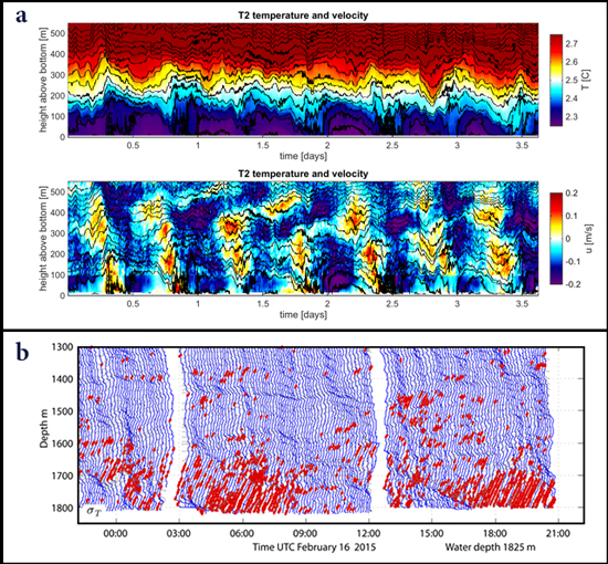 Fig. 3. (a) Representative (top) temperature and (bottom) zonal current data from a thermistor chain mooring and colocated acoustic Doppler current profiler at a depth of 2000 meters in the northern mooring array. (b) Fast conductivity-temperature-depth profiles of density (with large-scale trend removed) showing the vertical motion of constant-density surfaces with time at a depth of 1850 meters in the northern array. Red dots indicate regions of water overturning. UTC = coordinated universal time.