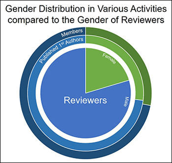 A study published in Nature on gender bias found that women were underrepresented as reviewers for AGU's journals.