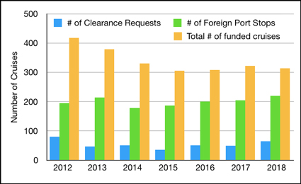 Some U.S. academic research cruises funded by federal agencies required foreign clearance requests and port stops.