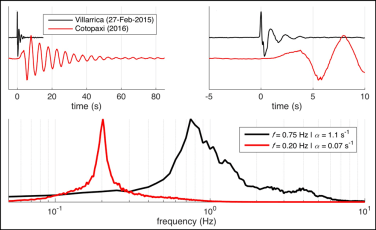 Infrasound signal time series illustrates the nature of the resonance at Villarrica and Cotopaxi.