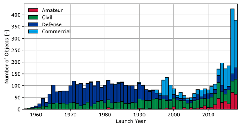 Number of launches per funding source into low-Earth orbit over time