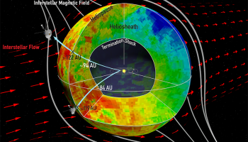 Schematic showing the basic shape and properties of the heliosphere, the protective magnetic bubble created by the solar wind