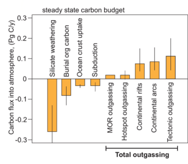 Graph with rates of geologic processes that exchange carbon dioxide between the atmosphere and the subsurface