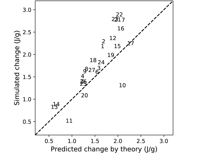 Scatter plot of changes of subcloud moist static energy as predicted by the theory and simulated by a large number of climate models
