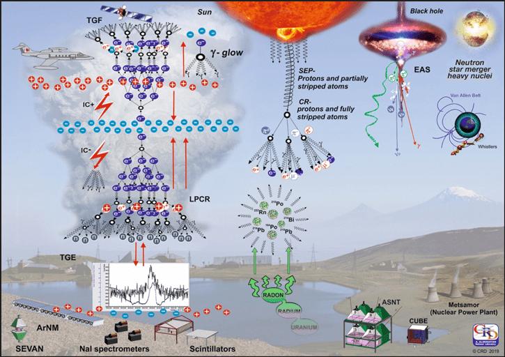 Diagram illustrating different origins of natural gamma radiation