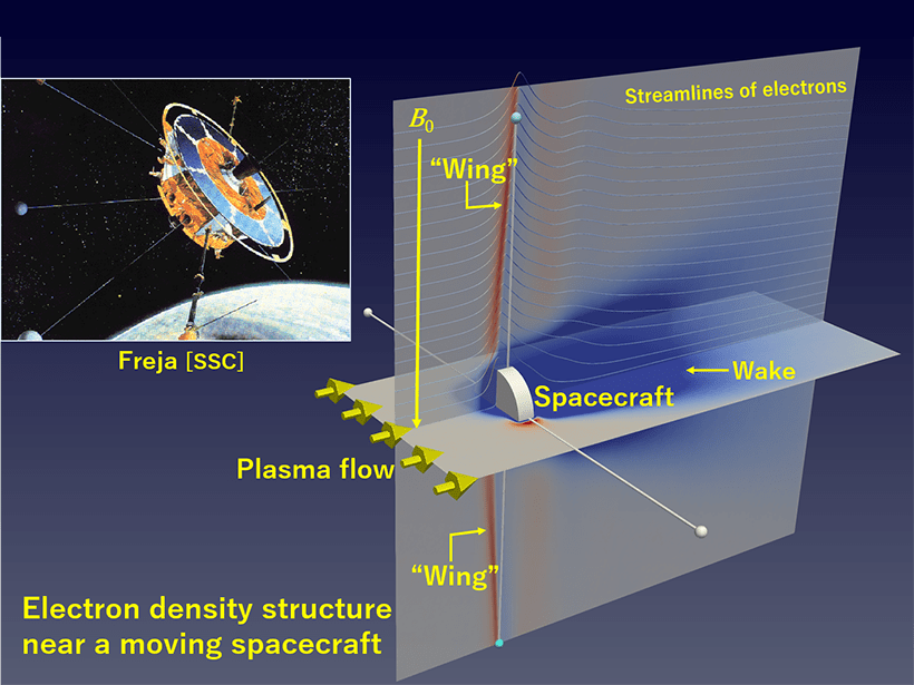 """Illustration of how """"electron wings"""" form around a spacecraft traveling through a plasma"""