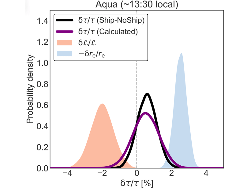 Chart showing estimates of the influence of ship emissions on cloud effective radius (blue) and cloud condensate amount (salmon) in the shipping lanes of the Southeast Atlantic