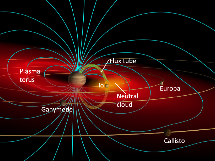 Illustration of Jupiter's magnetosphere and innermost planets