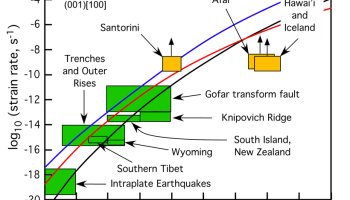 A plot showing the calculated ranges of temperature and strain rate at which earthquakes occur, based on the depth range of earthquakes recorded by local networks of land or ocean bottom seismometers