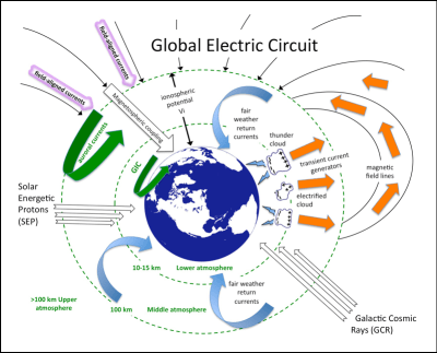 Diagram of the global electrical circuit