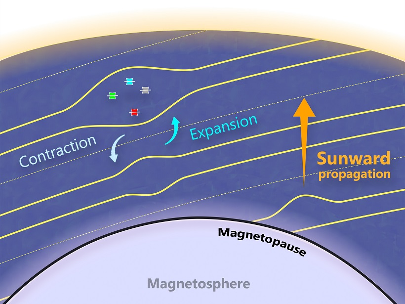 """Illustration of """"expanding,"""" """"contracting,"""" and """"stable‐propagating"""" magnetic dip structures"""
