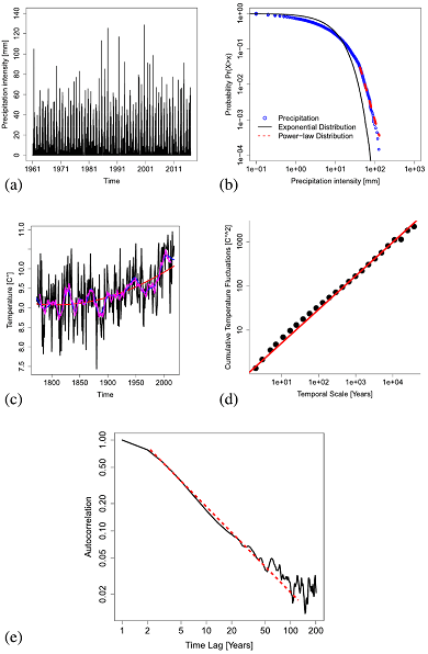 Several graphs showing how power laws exist in climate time series