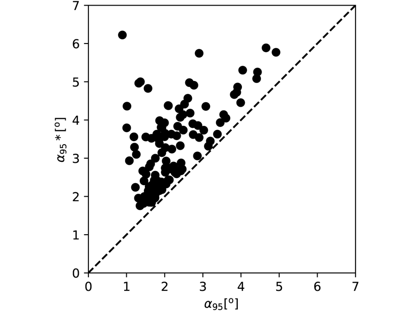 Graph, based on a dataset of paleomagnetic data from a Swedish lake binned in 150-year intervals, showing the classical uncertainty measure plotted against the new proposed uncertainty measure that takes propagated measurement uncertainty into account.