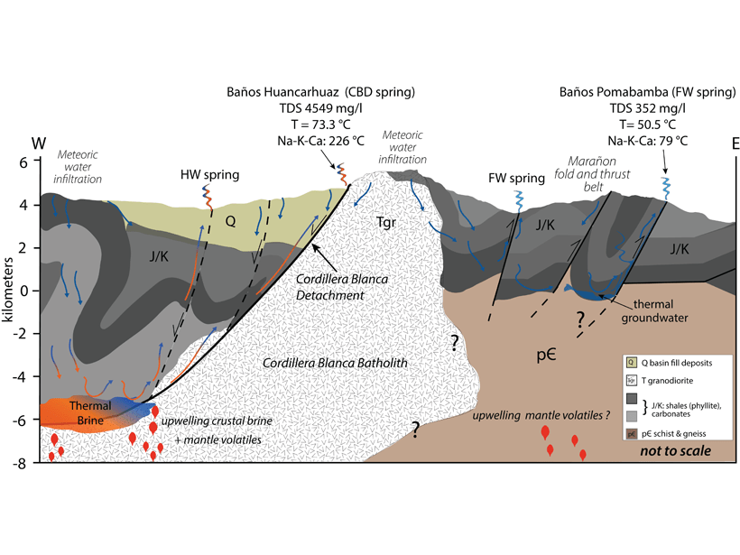 Schematic cross section across the Cordillera Blanca massif and conceptual model for structural controls on fluid circulation