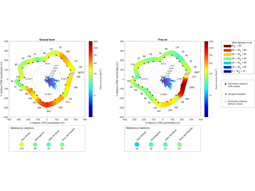 Two plots showing the spatial distribution of radon activities at ground level (left) and in free air (right) around the Mount Etna Central Crater