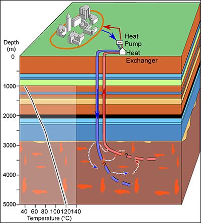 Block diagram and subsurface temperature estimates at the Cornell site.
