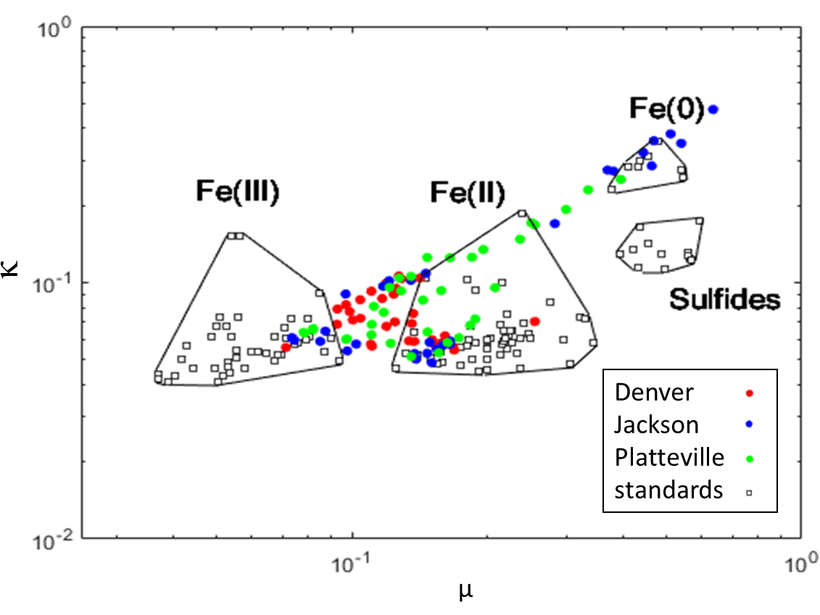 Plot showing distribution of iron species at three locations