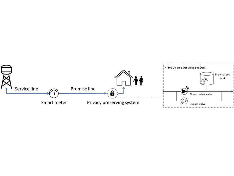 Illustration showing how a privacy preserving system protects personal behavioral information while providing water utilities with the information they need to better manage systems