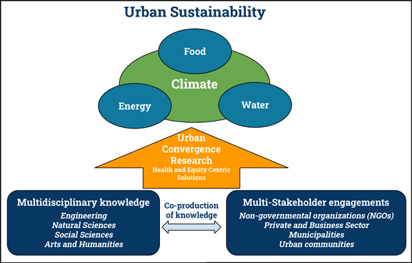 A conceptual framework for urban sustainability