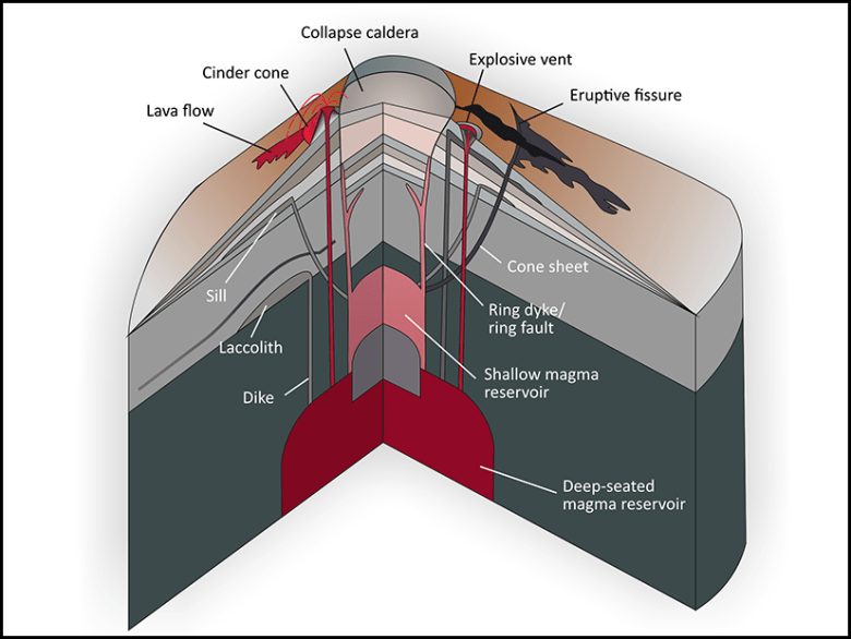 Schematic illustrating the main features of volcano plumbing systems
