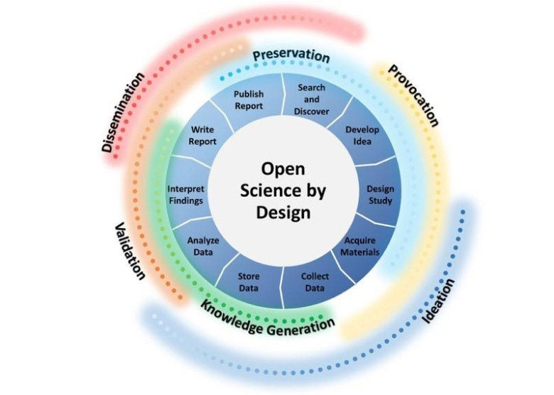 Graphic illustrating how to design open science into all aspects of the research cycle
