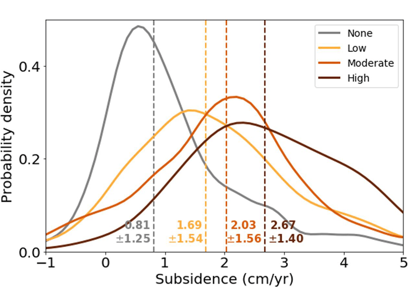 Plot showing relationship between subsidence rates and drainage density