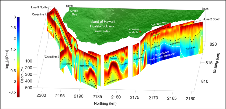 Figure showing 2D CSEM profiles of electrical resistivity off the island of Hawai'i
