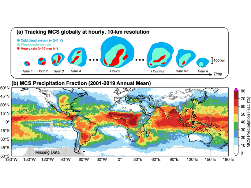 Top figure shows tracking of mesoscale convective systems globally at hourly and 10-km resolution; bottom figure is a world map showing amount of rainfall that MCSs account for.