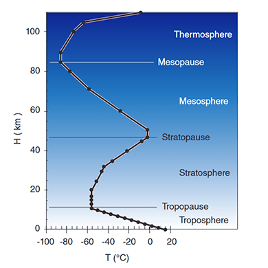 Temperature variation with height according to the U.S. Standard Atmosphere