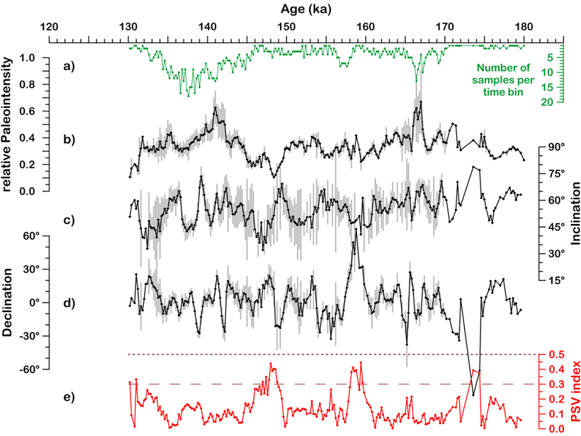 Five plots showing the paleosecular variation of the geomagnetic field in the composite record from Black Sea cores.
