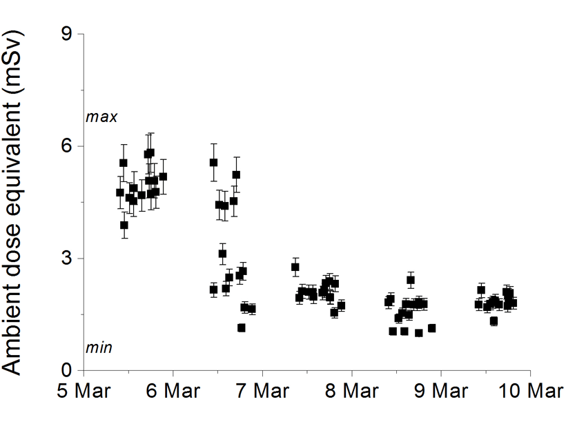 Plot showing modelled radiation exposures for aircrew and passengers on seventy Paris to New York flight paths if a severe radiation storm had started four hours after take-off of each flight.