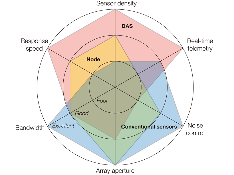 Plot showing complementary strengths and weaknesses of existing and emerging seismic instrumentation for earthquake response.
