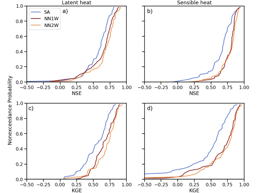 Four plots comparing the accuracy of predicted latent heat and sensible heat fluxes with observations from flux towers.