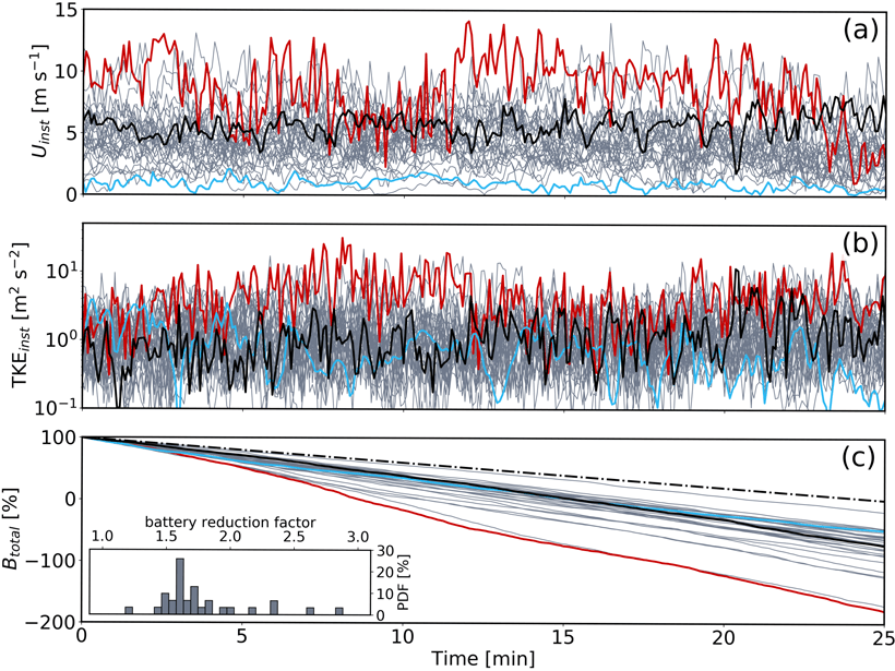 3 plots with a time series showing turbulence kinetic energy (top), UAV battery drainage due to elevated turbulence conditions (center and bottom).