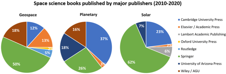 Three pie charts showing proportion of books in published by major publishers in the space sciences from 2010 to 2020.
