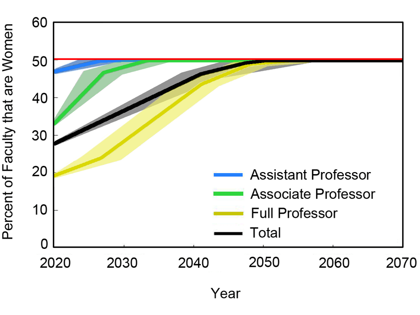 Plot showing gender equity will be reached only by ~2050 if hiring continues at gender parity