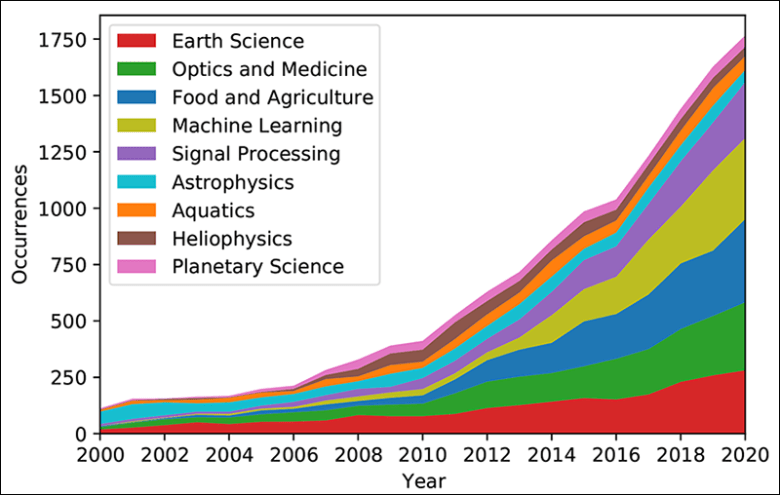 Number of publications per year in each of the nine research communities considered