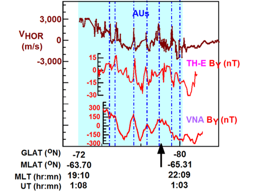 Plot showing K-H waves-related magnetic field variations correlated with the local geomagnetic B variations at Neumayer Station III.