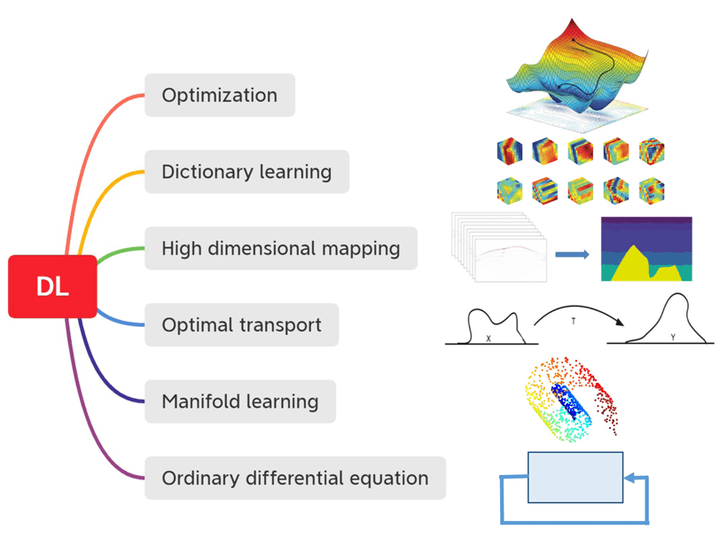 Figure showing different perspectives on deep learning.
