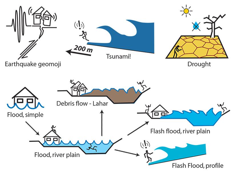 Pictogramas muestran ejemplos de terremotos, tsunami, sequia e inundación.