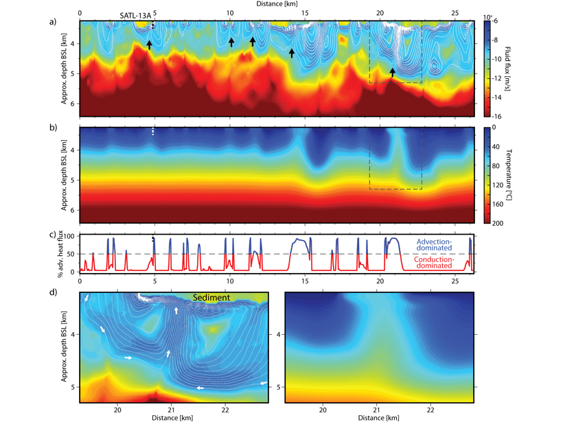 Several charts showing the results of hydrothermal flow modelling along a 26 km-long line located on 7-million-year-old Atlantic oceanic crust.