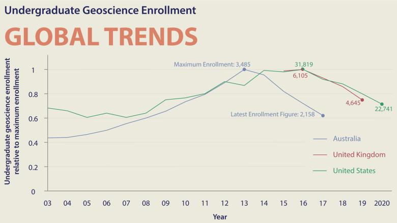 Undergraduate geoscience enrollment trends in Australia, the United States, and United Kingdom since 2003