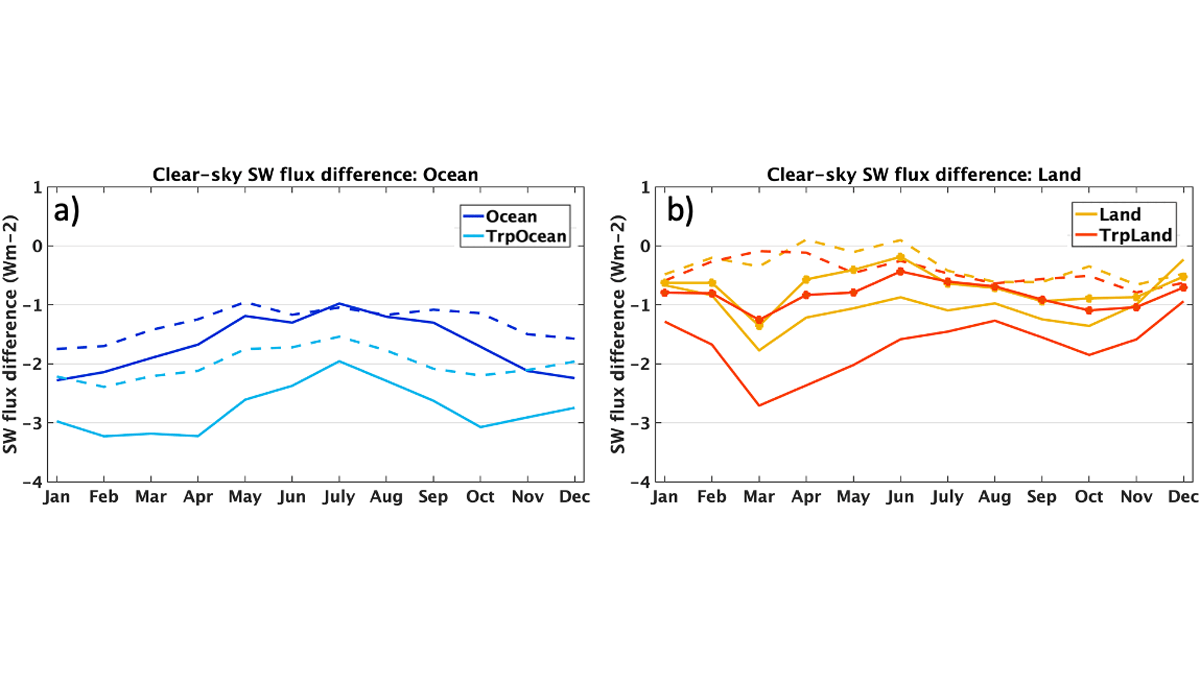 Two graphs showing monthly mean multi-model mean shortwave flux biases over ocean and land.