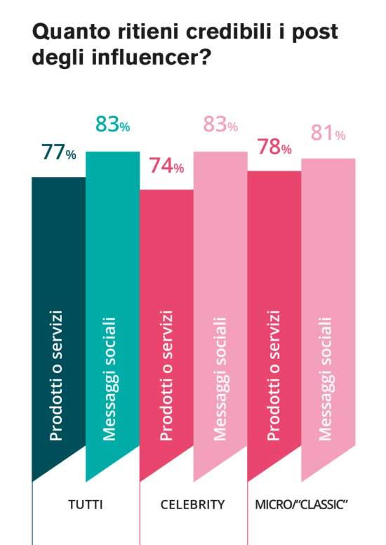 Grafico che mostra il tasso di fiducia