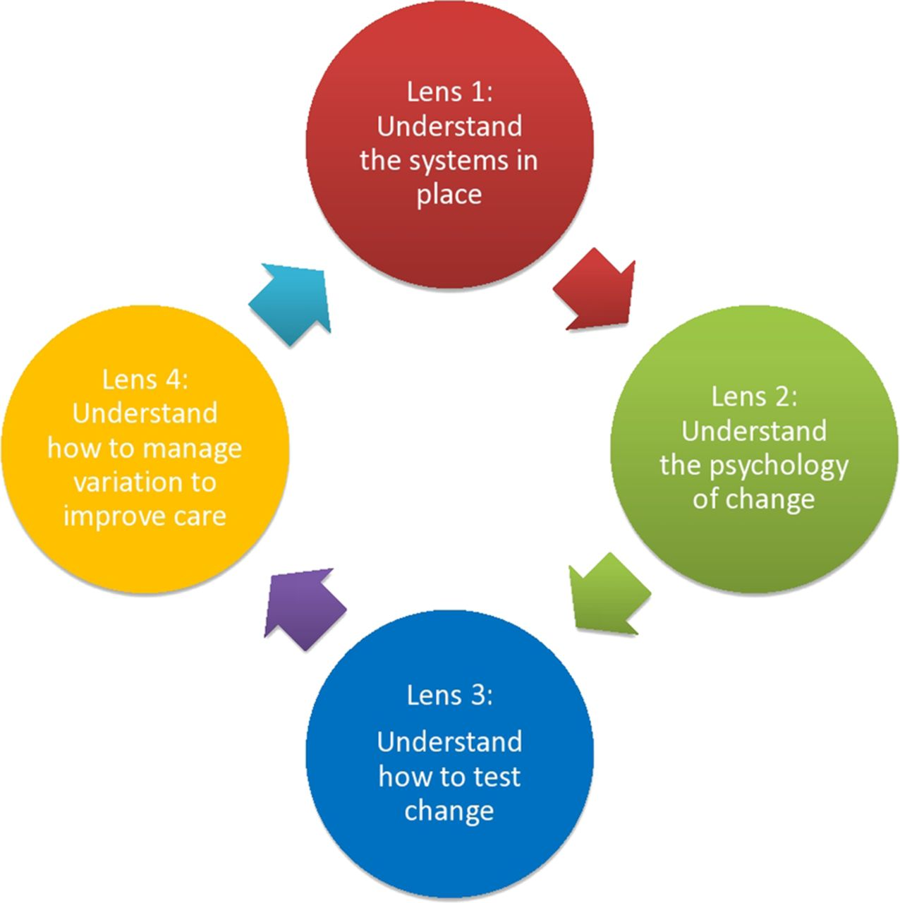Equipped Overcoming Barriers To Change To Improve Quality