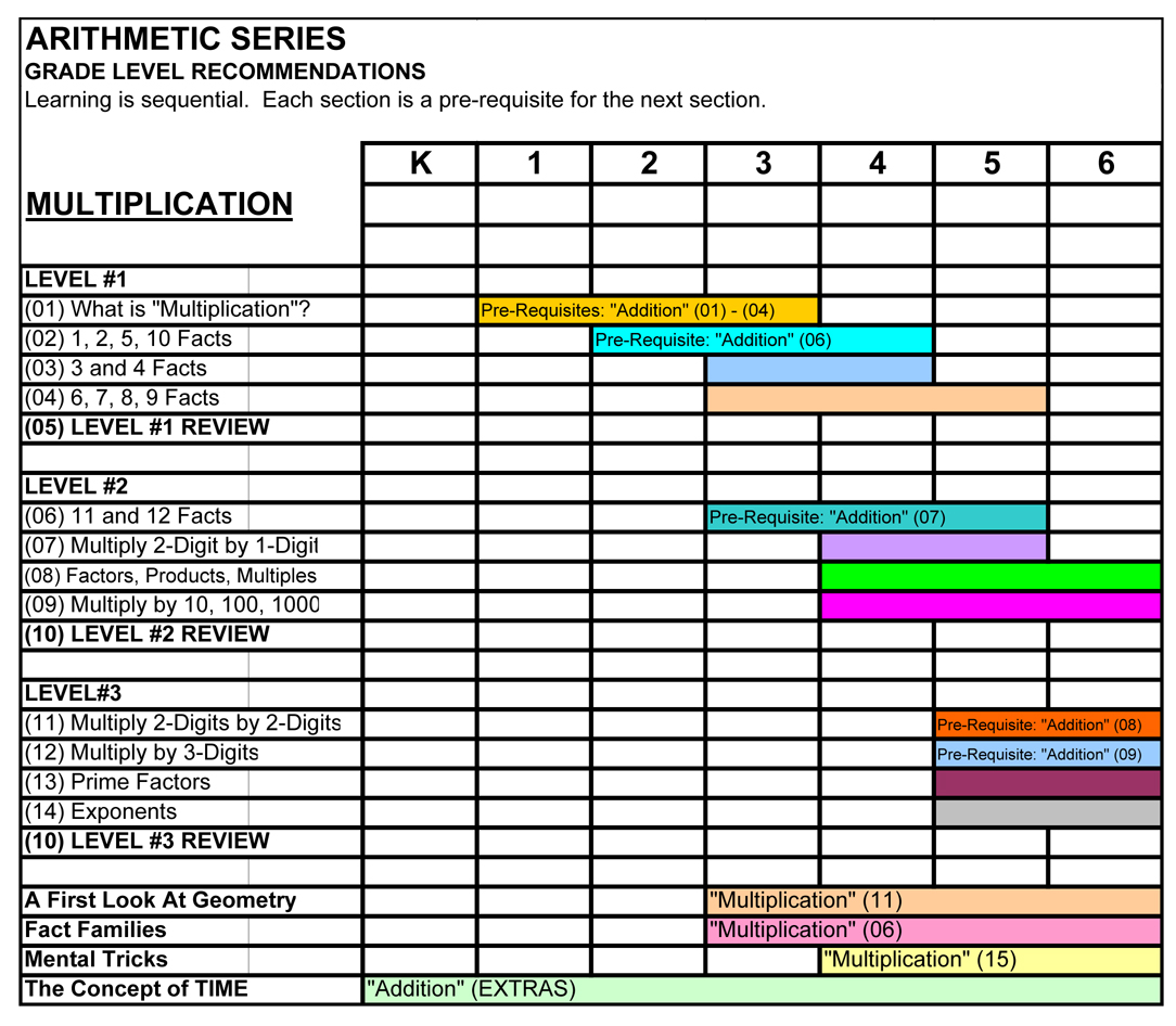 Arithmetic Series Program 4 Multiplication Learn The Multiplication Math Facts