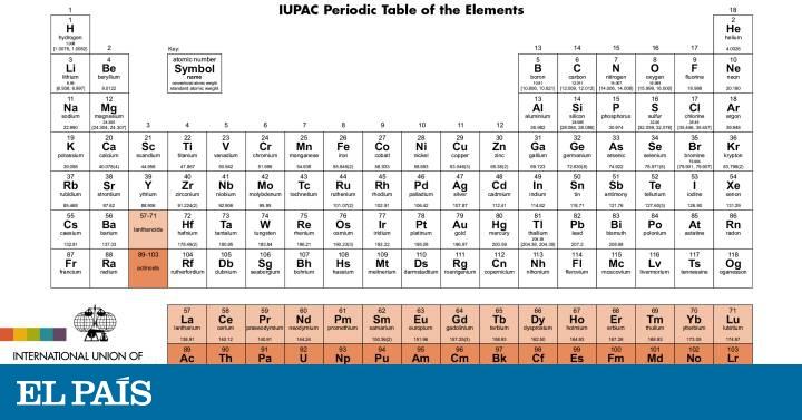 Tabla periodica 2017 iupac pdf periodic diagrams science tabla periodica 2017 pdf images periodic table and sample with urtaz Images