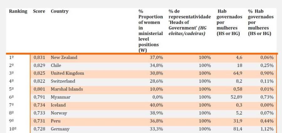 Fonte: PMI, base de dados da ONU e Banco Mundial.